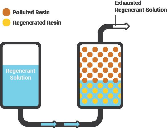 diagram of resin regeneration